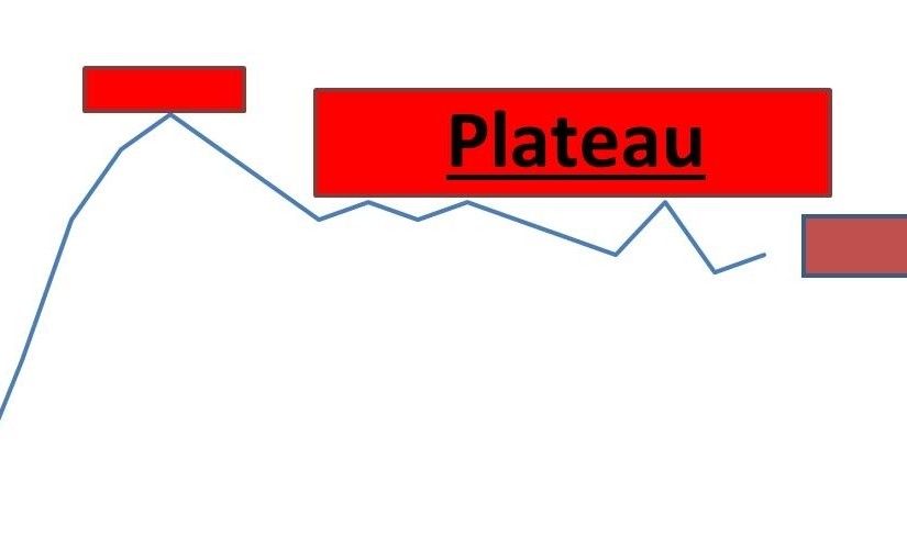 Recognizing a Plateau